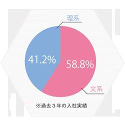 新卒採用の文系理系比率(過去3年)