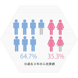 Male-female ratio of new graduate hires (past 3 years)