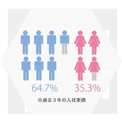 新卒採用の男女比率(過去3年)