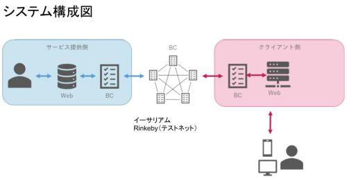 Fair lottery system configuration diagram